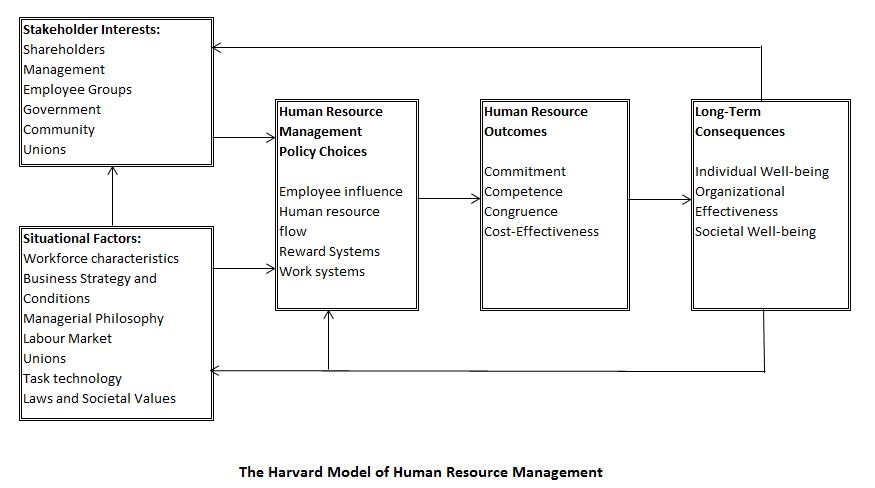 harvard framework model of hr The other founding fathers of hrm were the harvard school of beer et al (1984) who developed what boxall (1992) calls the 'harvard framework.