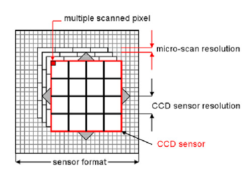 Jenoptik microscopy camera microscanning technology explained.