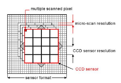 Jenoptik microscopy camera microscanning technology explained.