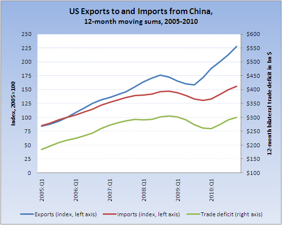 us trade deficit with china This guide provides a comprehensive overview and guide to resources on trade between the us and china and the large trade deficit arising as a result of the trade.