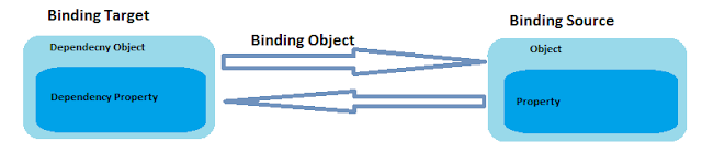 Data Binding Architecture in WPF