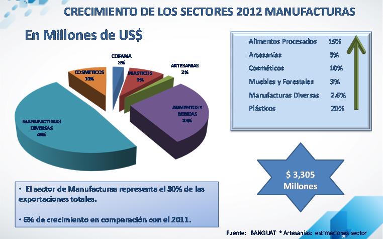 Innovación, estrategia para sostener el 6% de crecimiento anual del