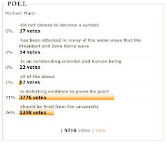 Daily Kos Michael Mann Poll