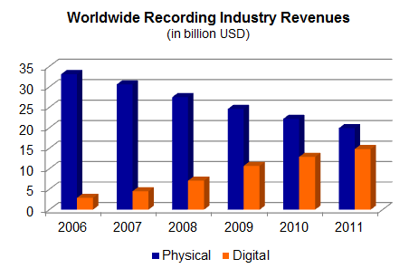 the effect of digital technology on the music industry essay