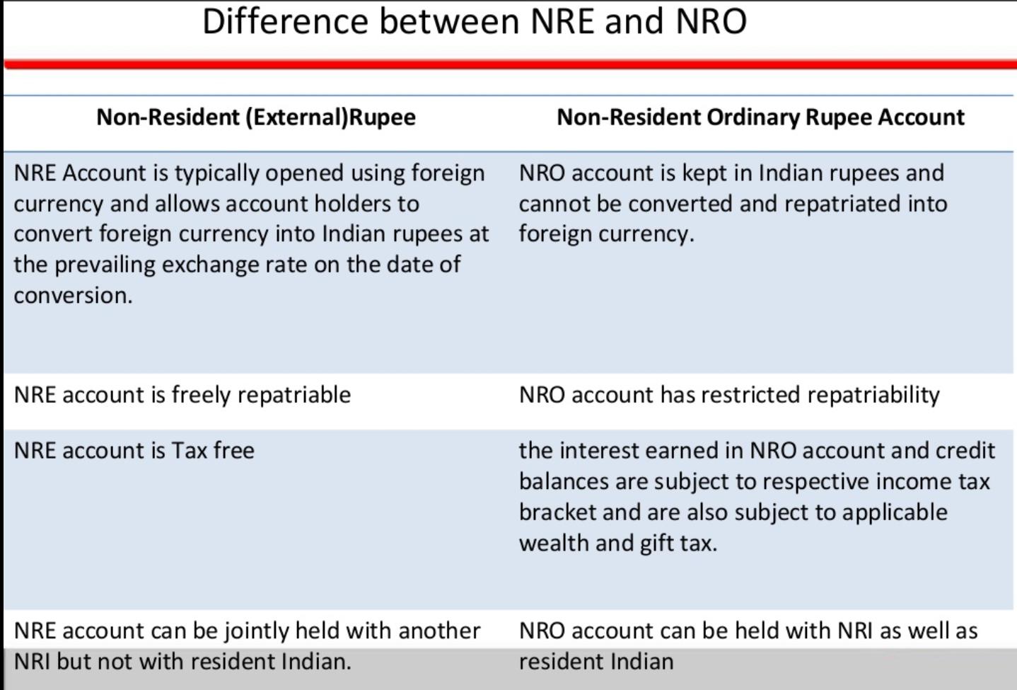 Best saving options for nri