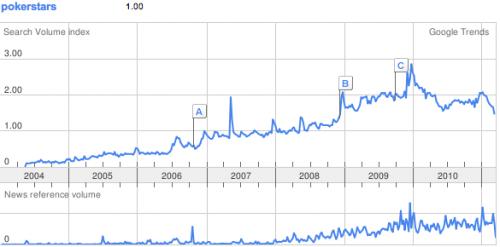 tendance google pour pokerstar