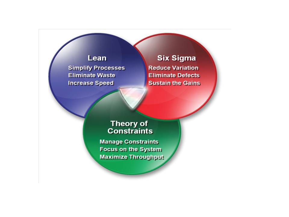 lean six sigma research paper
