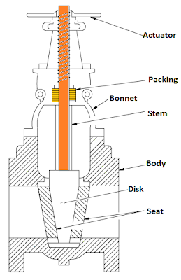 parts of a valve