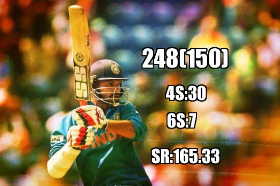 Shikhar Dhawan Scored 248 Runs in 150 balls Against South Africa A