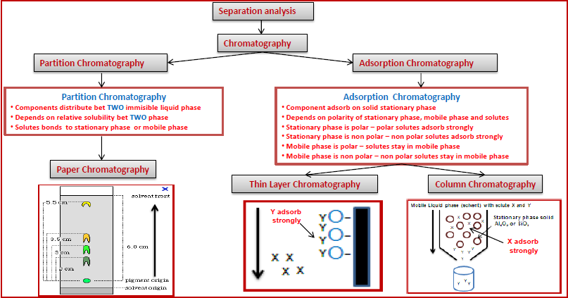 an essay on gas chromatography Free essay: simple distillation, gas chromatography: preparation of synthetic banana oil introduction this experiment gave us the opportunity to work with a.