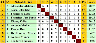 Clasificación por orden de puntuación del IV Torneo Internacional de Ajedrez de Sabadell 1945