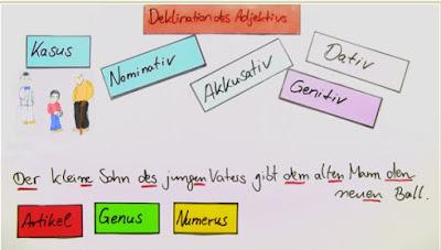 https://dafdiesunddas.wordpress.com/2015/11/06/uebungen-zur-adjektivdeklination/
