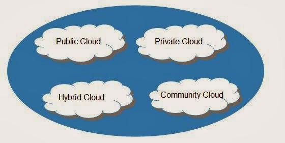 ماهي الحوسبة  السحابيةأو السحابة الالكترونية Cloud Computing Overview
