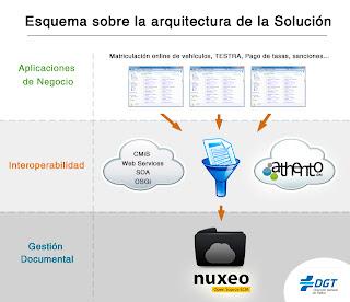 Esquema de la solución gestión documental de la Dirección General de Tráfico ( DGT ) con Athento y Nuxeo