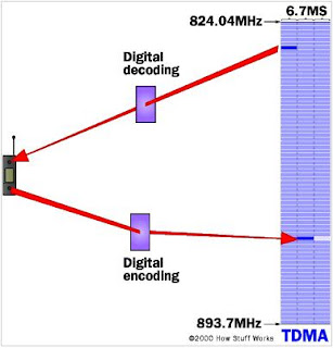 Multiple Access Systems-Time Division Multiple Access (TDMA)