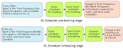 DL scheduler in LTE