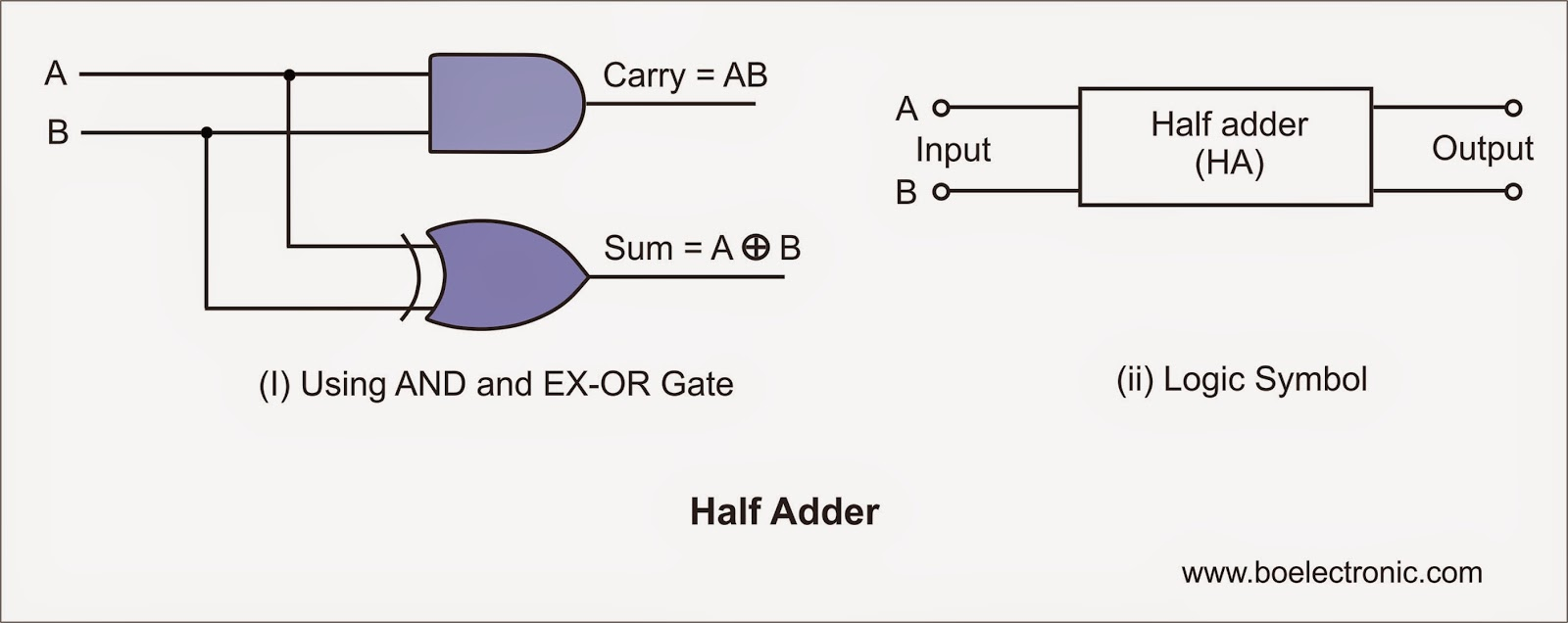 Full Adder Circuit Using Nand Gates Only Diagram