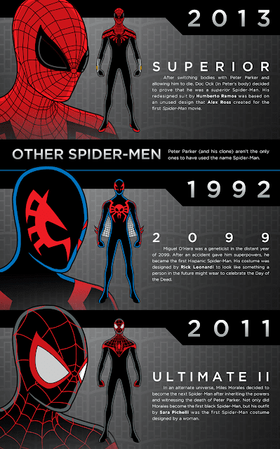 Evolution of Spider-Man costume from 1962 to 2014 Infographic by ...