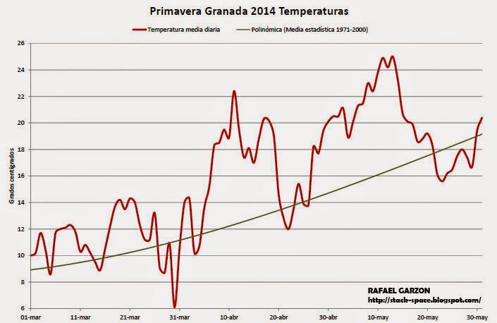 Temperatura media diaria en Aeropuerto de Granada. Primavera 2014