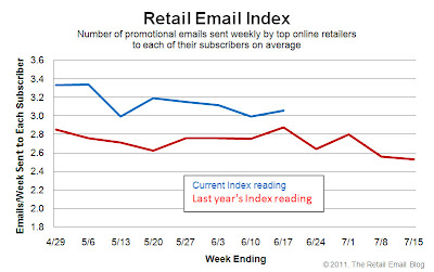 Click to view the June 17, 2011 Retail Email Index larger