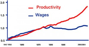 Chart: rising productivity, stagnating wages