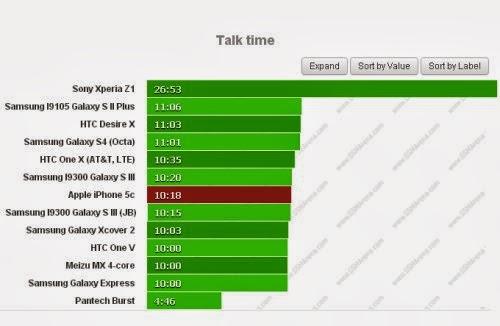 Potete chiamate con l'iPhone 5C per circa 10 ore e 18 minuti