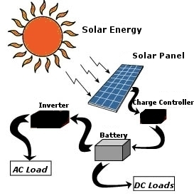 How To Make A Solar Panel For Kids How To Make A Solar