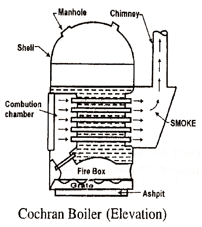 Vertical Multi Tubular Boiler COCHRAN BOILER on 4 post solenoid diagram