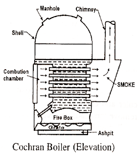 Indicator Diagram Or P V Diagram Actual 9 moreover Vertical Multi Tubular Boiler COCHRAN BOILER further Centrifugal Casting Process further Starter Fun Part Ii Now With Video topic8654 also Honda Del Sol 1993 Honda Del Sol Radiator Fan. on straight 12 cylinder engine
