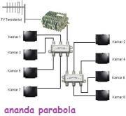 skema antena