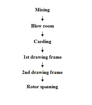 what is rotor yarn main features of rotor spinning \u0026 flow chart offigure flow chart of rotor yarn manufacturing
