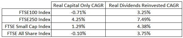 FTSE100, FTSE250, FTSE Small Cap, FTSE All Share Real Capital CAGR and Real Dividend Reinvestment CAGR