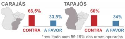 Votação para divisão do Pará,resultado foi não no Plebiscito