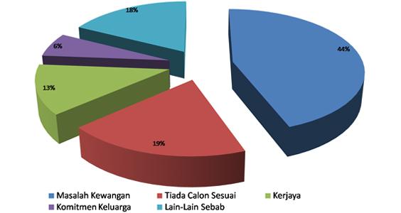 Sebab-Sebab Rakyat Malaysia Tidak Berkahwin