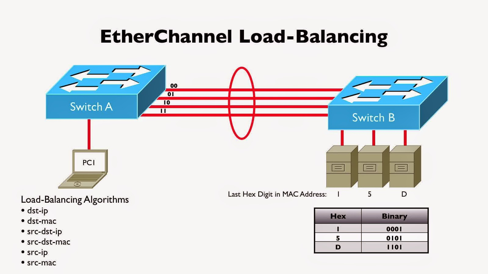 how to use ether channel in cisco