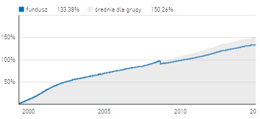 Investor Płynna Lokata - opinie