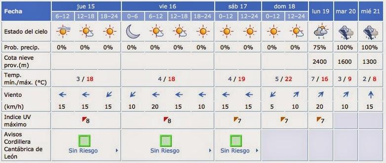http://www.aemet.es/es/eltiempo/prediccion/municipios/truchas-id24172