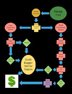 MOhemp Energy seeking Missouri Farmers Field Processing System