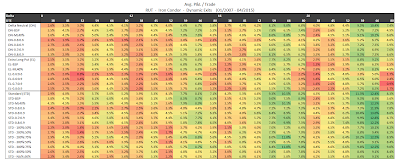 RUT Iron Condor Summary Normalized Percent P&L Per Trade