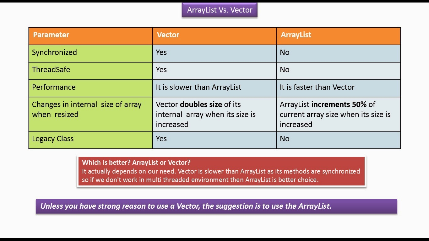 Java Radar Difference  ArrayList Vs Vector