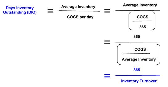 Academia Financial Statements Part II Financial Ratio Analysis – Financial Ratios Analysis