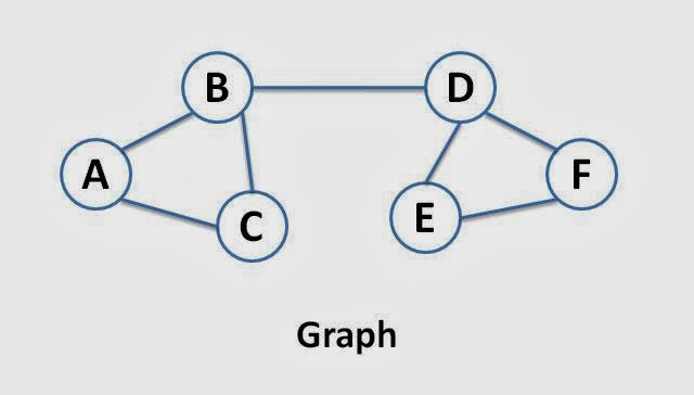 Graphs: Introduction and Terminology