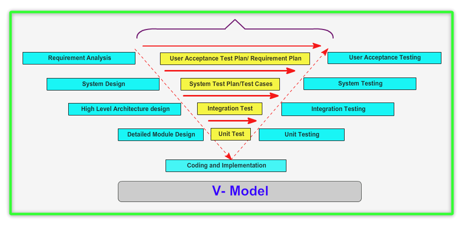 Automation concepts in qtp and selenium software testing tutorials understanding v model ccuart Choice Image