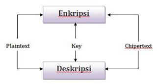 Aliran Enkripsi dan Deskripsi pada Kriptografi