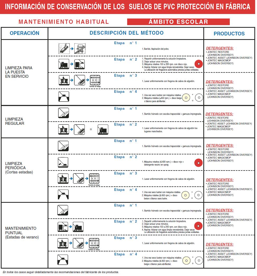 Guia Practica para Mantenimiento de Suelos de PVC