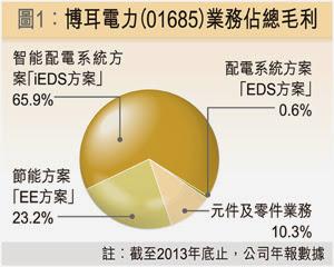 博耳電力(01685) 2013年 業務分佈