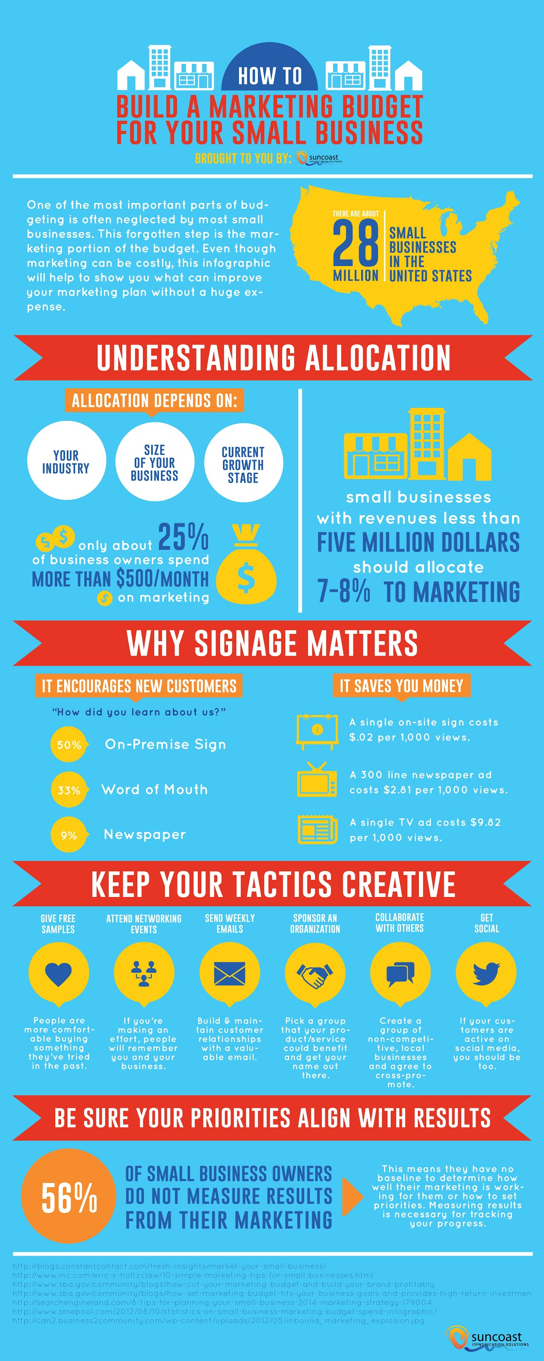 Build a Marketing Budget for Your Small Business #infographic