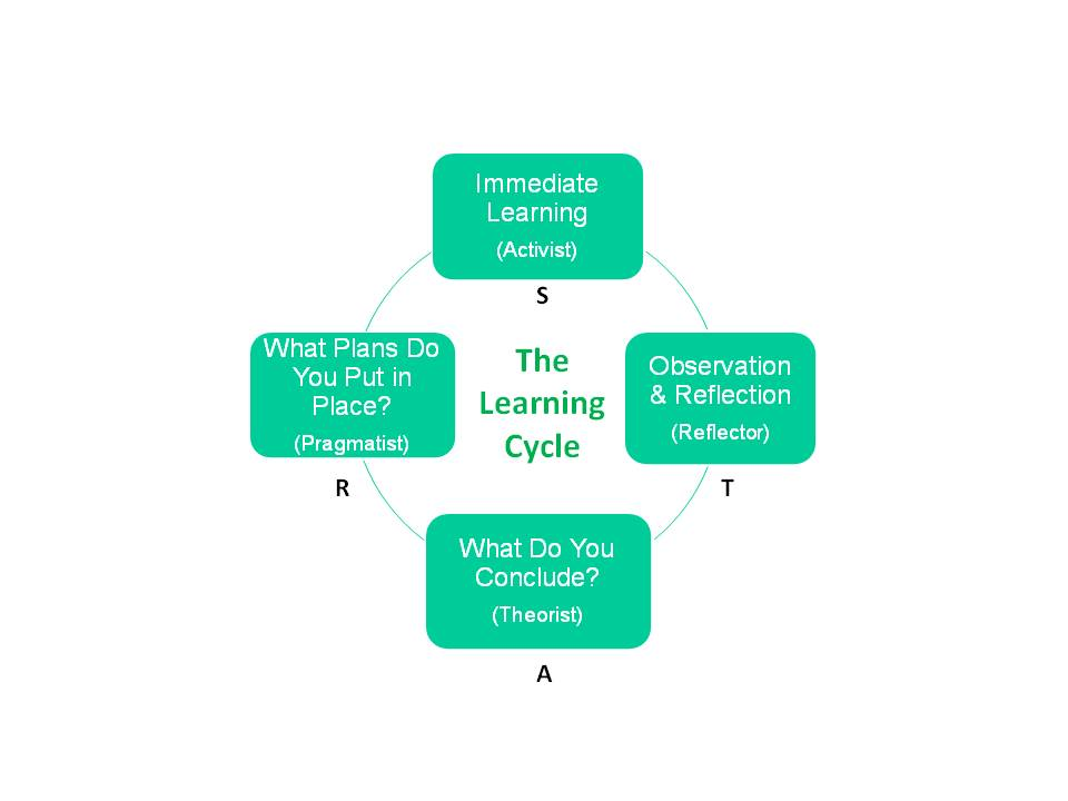 "8 learning styles Eight styles of learning type likes to is good at learns best by linguistic learner-""the word player"" read, write, tell stories memorizing names, dates."