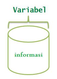 Memahami Variabel dalam PHP