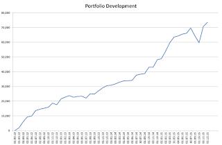 Portfolio, Development, 2015